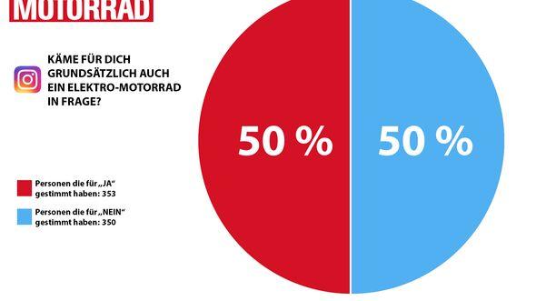 Diagramm: Wie viele Menschen sind daran interessiert, ein Elektromotorrad zu kaufen.