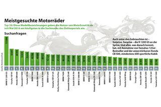 462256f1cf9b7 Motorrad Gebrauchtmarkt Deutschland - MOTORRADonline.de